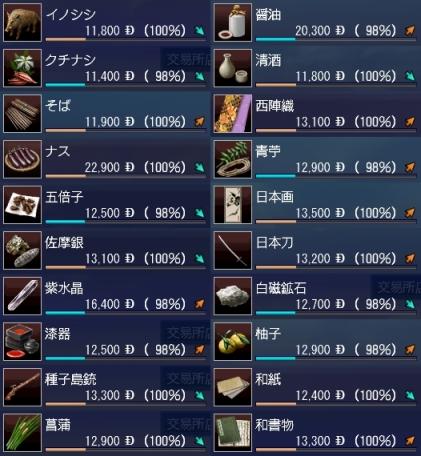 日本交易品インドシナ基準価格-カット版