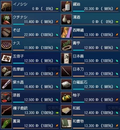 日本交易品東南アジア基準価格-カット版
