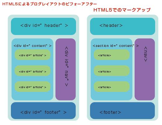 HTML5ブログレイアウトタグ表