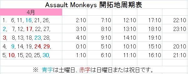 猿商会 開拓地周期表 2011年4月