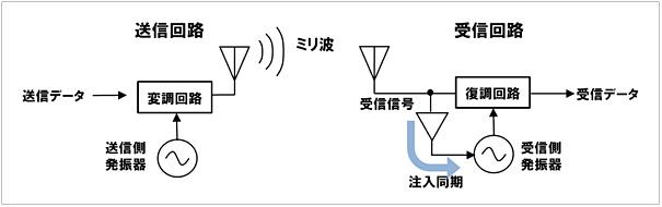 (10_02_11) 機器内高速ワイヤレス伝送技術