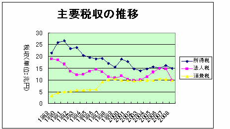 主要税収の推移