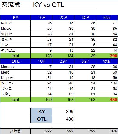 KY vs OTL 結果