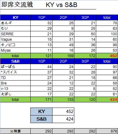 KY vs SB 結果
