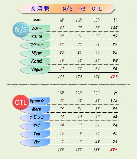 NS vs OTL 結果