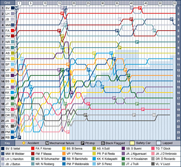 abd-f1-2011-chart.jpg