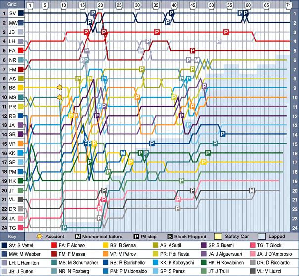 brz-f1-2011-chart.jpg