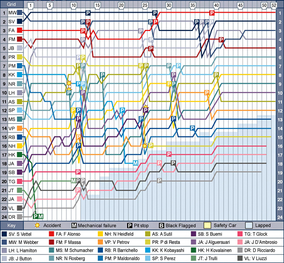 gbr-f1-2011-chart.jpg