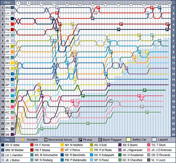 ger-f1-2011-chart.jpg