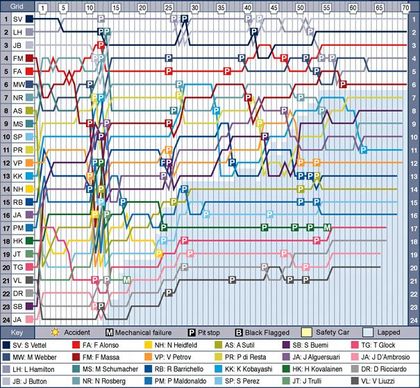 hun-f1-2011-chart.jpg