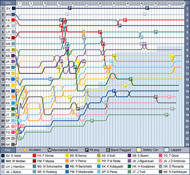 ind-f1-2011-chart.jpg