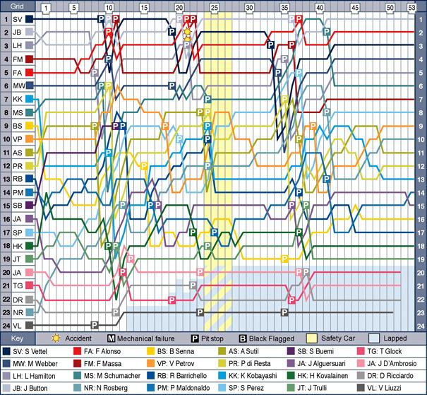 jpn-f1-2011-chart.jpg