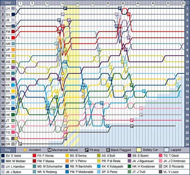 kor-f1-2011-chart.jpg