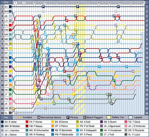 sin-f1-2011-chart.jpg
