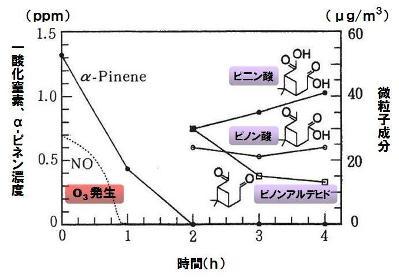 ozone-7