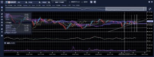ユーロ円2