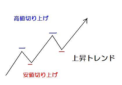 FX テクニカル分析 ダウ理論