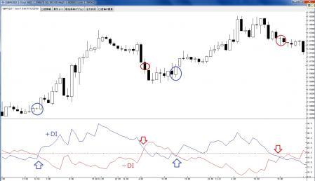 ADX FX テクニカル分析 ブログ
