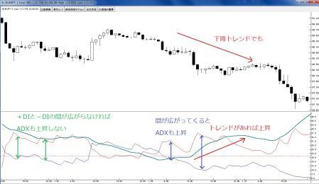 ADX FX テクニカル分析