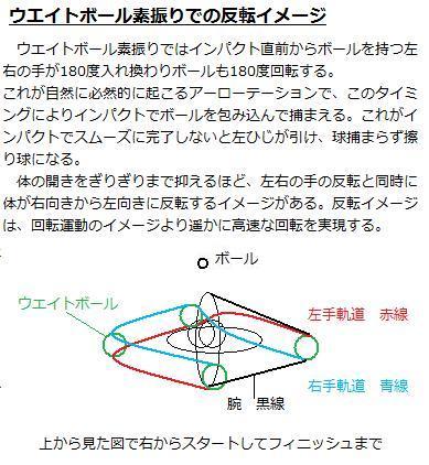 ウエイトボール素振り 反転イメージ.3
