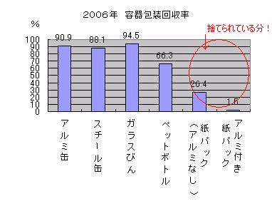 2006年容器包装回収率