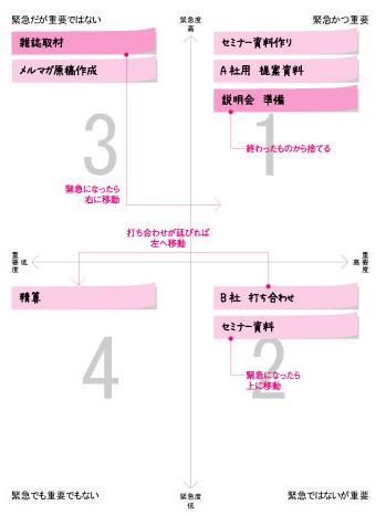 小室淑恵 ワークライフバランス手帳「仕事マトリックス」