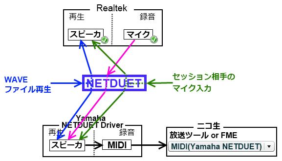 NETDUET