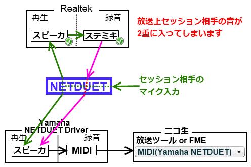 NETDUET2