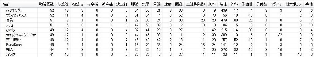 201011大海戦2-戦績
