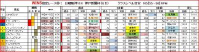 神戸新聞杯馬柱