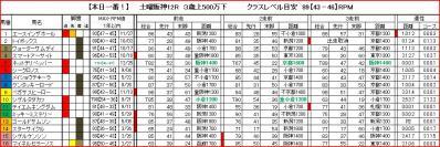 阪神12R馬柱