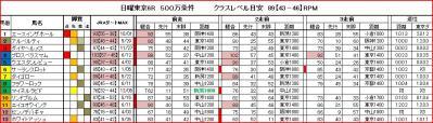 東京6R RPM値一覧