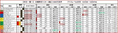 東京12R馬柱
