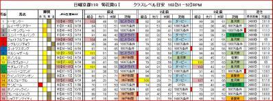 菊花賞RPM値馬柱
