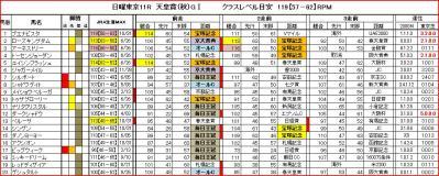 天皇賞(秋)RPM値一覧