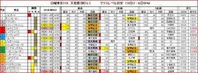 天皇賞(秋)RPM値馬柱