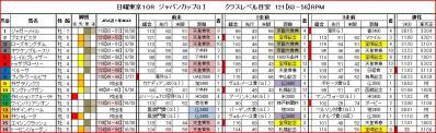 ジャパンカップ馬柱