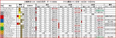 土曜東京12R馬柱