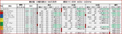 京都6R馬柱
