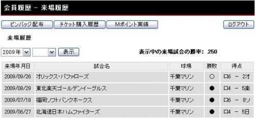 2009観戦勝率