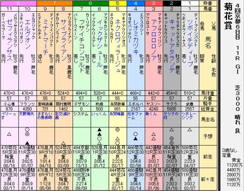 36s菊花賞