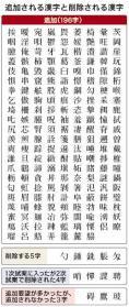 追加される漢字と削除される漢字