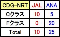 CDG-NRT