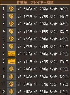 20110717ニセコ戦績