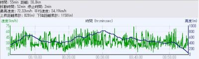 2010_0613_N本1本目の高度・速度