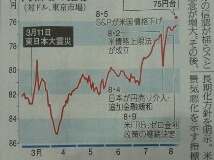 Yen graph S Aug202011