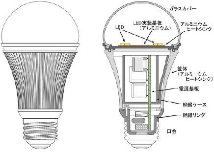 LED電球構造S