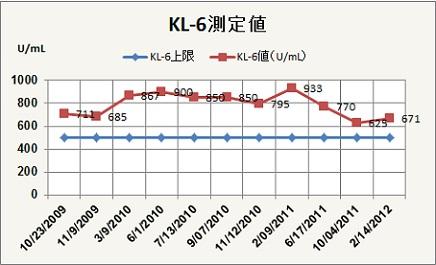 KL6値推移feb2012