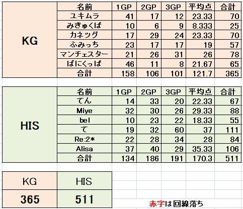 KG vs HIS