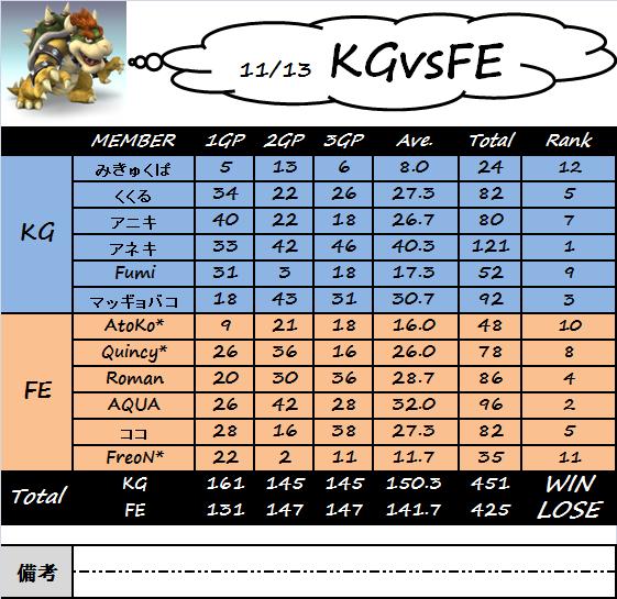 KGvsFE.png